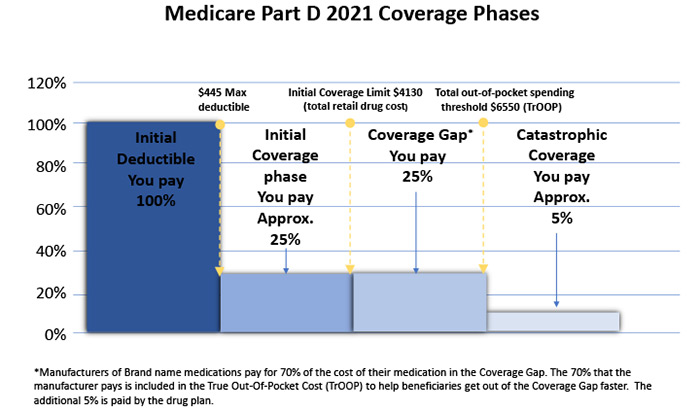 Medicare Part D chart for email blast EDITED
